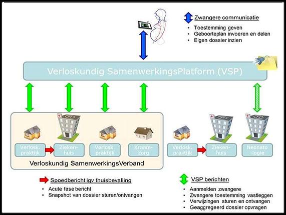 Informatiestromen_VSP